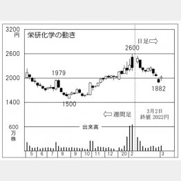 栄研化学(C)日刊ゲンダイ