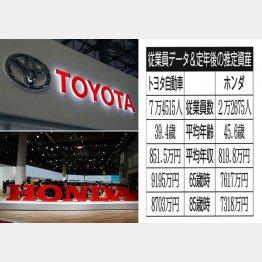 トヨタ自動車とホンダ(C)日刊ゲンダイ