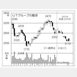 UTグループ(C)日刊ゲンダイ