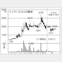 イノベーション(C)日刊ゲンダイ