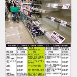 第2段階で食料品や生活必需品の買占め、物価上昇が起きると当初から予想(C)日刊ゲンダイ