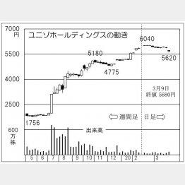 ユニゾホールディングス(C)日刊ゲンダイ