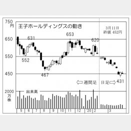 王子ホールディングス(C)日刊ゲンダイ