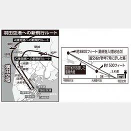 羽田空港への新ルートと着陸角度(C)日刊ゲンダイ