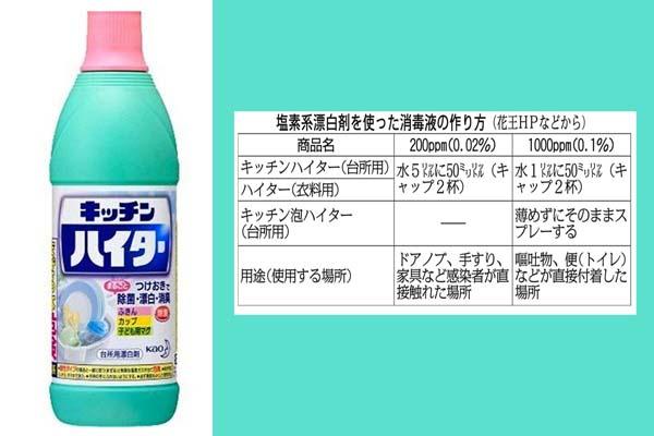 塩素系漂白剤で消毒液をつくる(C)日刊ゲンダイ