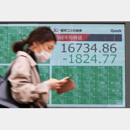 13日午前に一時1万7000円を割った(C)日刊ゲンダイ