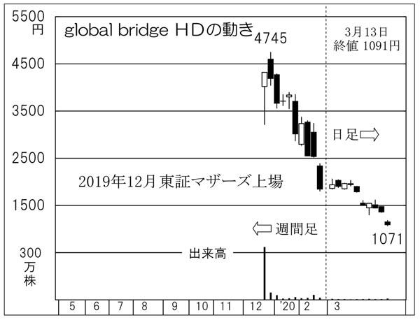 global bridge HD(C)日刊ゲンダイ