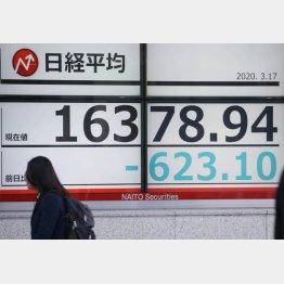 17日午前、1万7000円を割り込んだ日経平均株価(C)日刊ゲンダイ