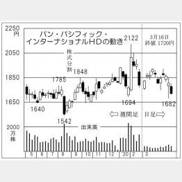 パン・パシフィック・インターナショナルHD(C)日刊ゲンダイ