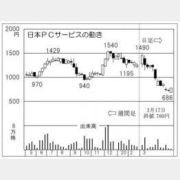 日本PCサービス(C)日刊ゲンダイ