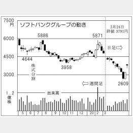 ソフトバンクグループ(C)日刊ゲンダイ