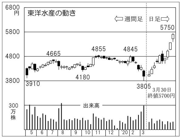 水産 株価 東洋
