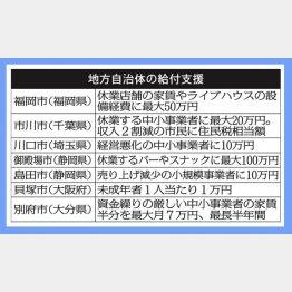 地方自治体が打ち出した給付制度(C)日刊ゲンダイ
