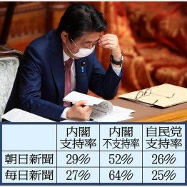 支持率下落が止まらない(安倍首相)/(C)日刊ゲンダイ