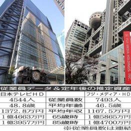 日本テレビHDとフジ・メディア・HD…高給取りのTV局を比較