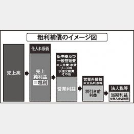 粗利補償のイメージ図(C)日刊ゲンダイ