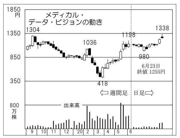 メディカル データ ビジョン 株価 掲示板