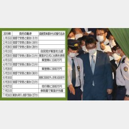 安倍首相と9回に上る単独面会、そのたびに自民党本部から巨額な資金が…(河井克行前法相)/(C)日刊ゲンダイ