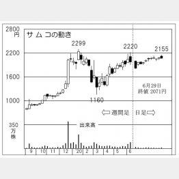 サムコ(C)日刊ゲンダイ