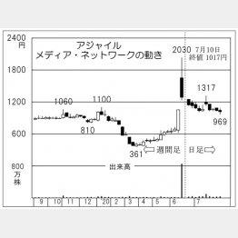 アジャイルメディア・ネットワーク(C)日刊ゲンダイ