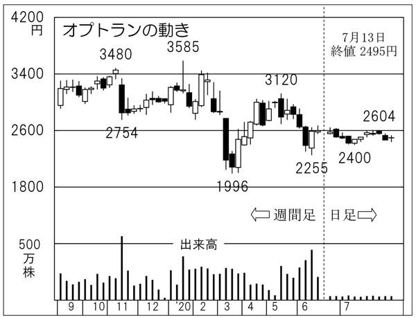 オプトラン の 株価