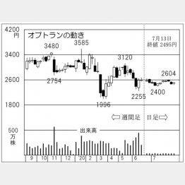 オプトラン(C)日刊ゲンダイ