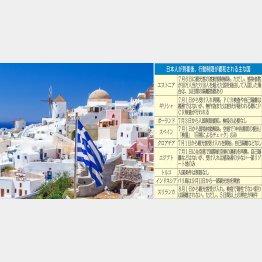 ギリシャは7月1日から受け入れ再開(C)PIXTA