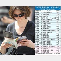 訪日外国人は3カ月連続で99.9%減(C)日刊ゲンダイ