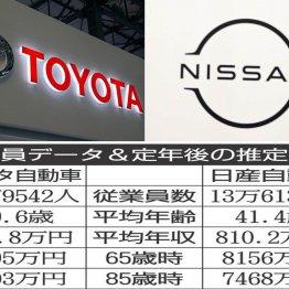 トヨタと日産 世界販売台数トップ3の大手グループを比較