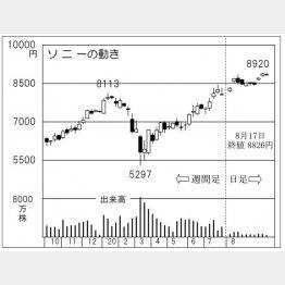 ソニー(C)日刊ゲンダイ