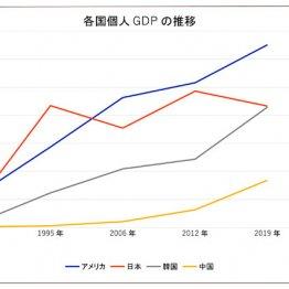 1人当たりGDPが示す 25位の日本が26位の韓国に抜かれる日