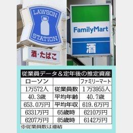 ローソンとファミリーマート(C)日刊ゲンダイ