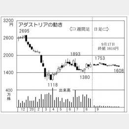 「アダストリア」の株価チャート(C)日刊ゲンダイ
