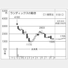 「ランディックス」の株価チャート(C)日刊ゲンダイ