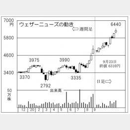 ウェザーニューズ(C)日刊ゲンダイ