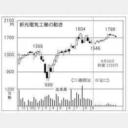 「新光電気工業」の株価チャート(C)日刊ゲンダイ