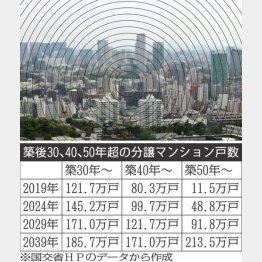 表=築後30、40、50年超えの分譲マンション戸数(C)日刊ゲンダイ
