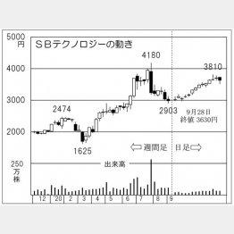 「SBテクノロジー」の株価チャート(C)日刊ゲンダイ