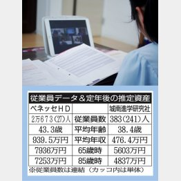ベネッセHDと城南進学研究社(C)日刊ゲンダイ
