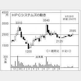 「HPCシステムズ」の株価チャート(C)日刊ゲンダイ