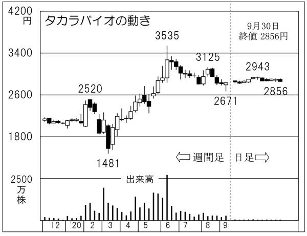 バイオ 株価 タカラ