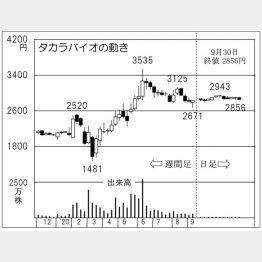 「タカラバイオ」の株価チャート(C)日刊ゲンダイ