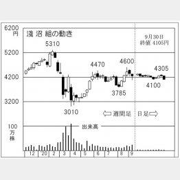 「淺沼組」の株価チャート(C)日刊ゲンダイ