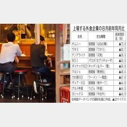 居酒屋は大変(C)日刊ゲンダイ