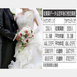 テイクアンドギヴ・ニーズとワタベウェディング(C)日刊ゲンダイ