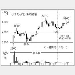 「JTOWER」の株価チャート(C)日刊ゲンダイ
