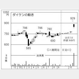 ダイケンの株価チャート(C)日刊ゲンダイ