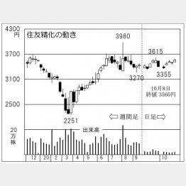 「住友精化」の株価チャート(C)日刊ゲンダイ