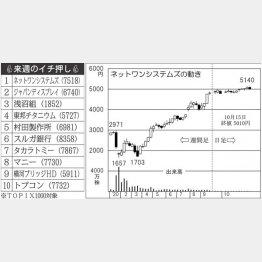 「ネットワンシステムズ」の株価チャート(右)/(C)日刊ゲンダイ