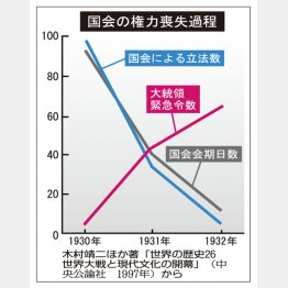 国会の権力喪失過程(C)日刊ゲンダイ